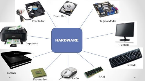 Pengertian Hardware dan Software