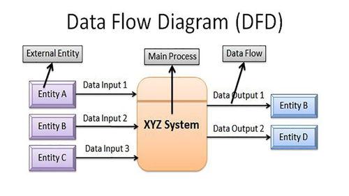 Pengertian Data Flow Diagram